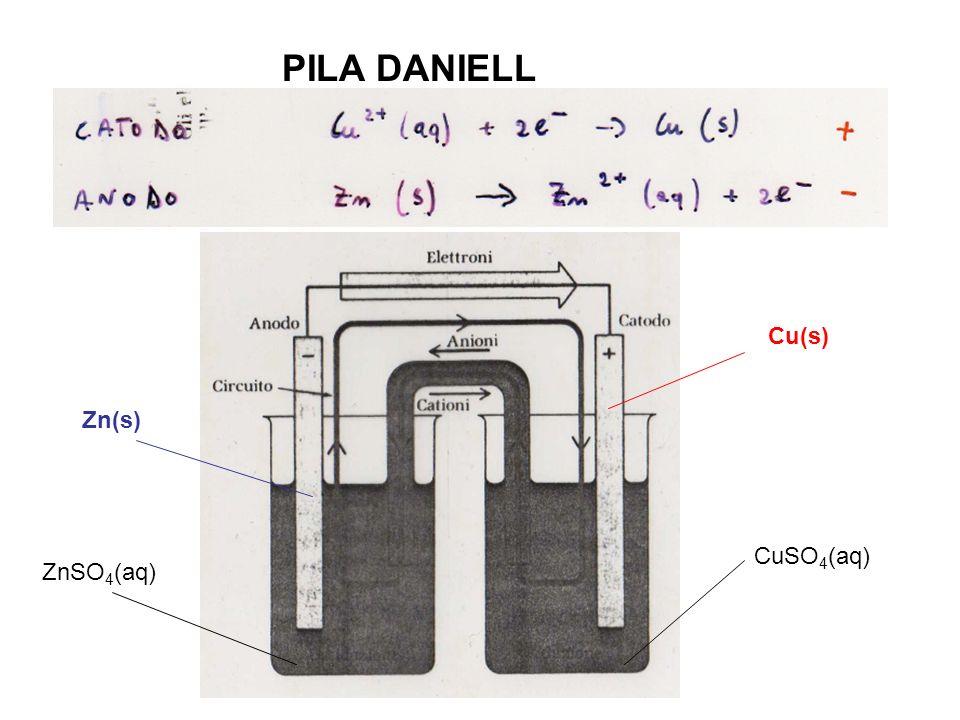 PILA DANIELL Cu(s) Zn(s) CuSO 4 (aq) ZnSO 4 (aq)