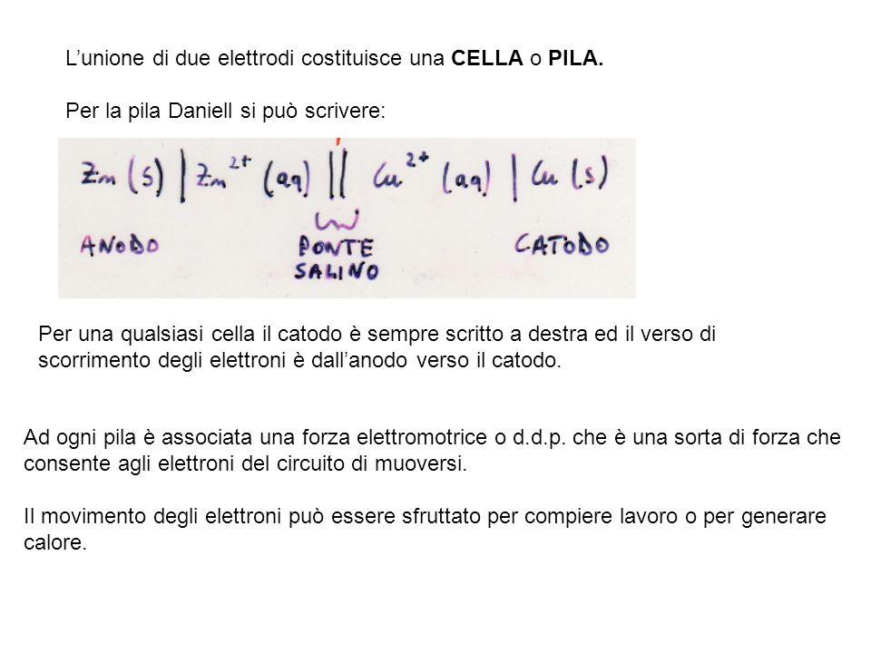 Lunione di due elettrodi costituisce una CELLA o PILA. Per la pila Daniell si può scrivere: Per una qualsiasi cella il catodo è sempre scritto a destr