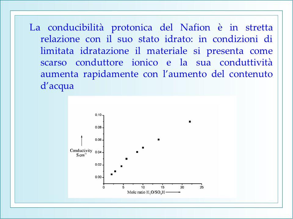 La conducibilità protonica del Nafion è in stretta relazione con il suo stato idrato: in condizioni di limitata idratazione il materiale si presenta c