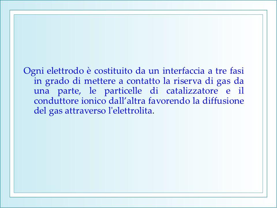 Ogni elettrodo è costituito da un interfaccia a tre fasi in grado di mettere a contatto la riserva di gas da una parte, le particelle di catalizzatore