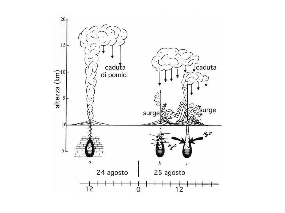 LA SORVEGLIANZA GEOCHIMICA DELLE AREE VULCANICHE La logica guida della sorveglianza geochimica parte dal presupposto che uneruzione vulcanica è preceduta ed accompagnata da risalite di masse magmatiche e dal trasferimento di fluidi ed energia verso la superficie.