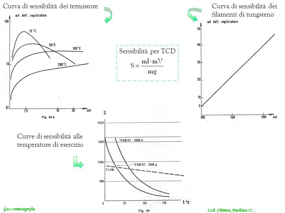 Lab. Chimica Analitica II _ Curva di sensibilità dei termistore Gas cromatografia Curva di sensibilità dei filamenti di tungsteno Curve di sensibilità
