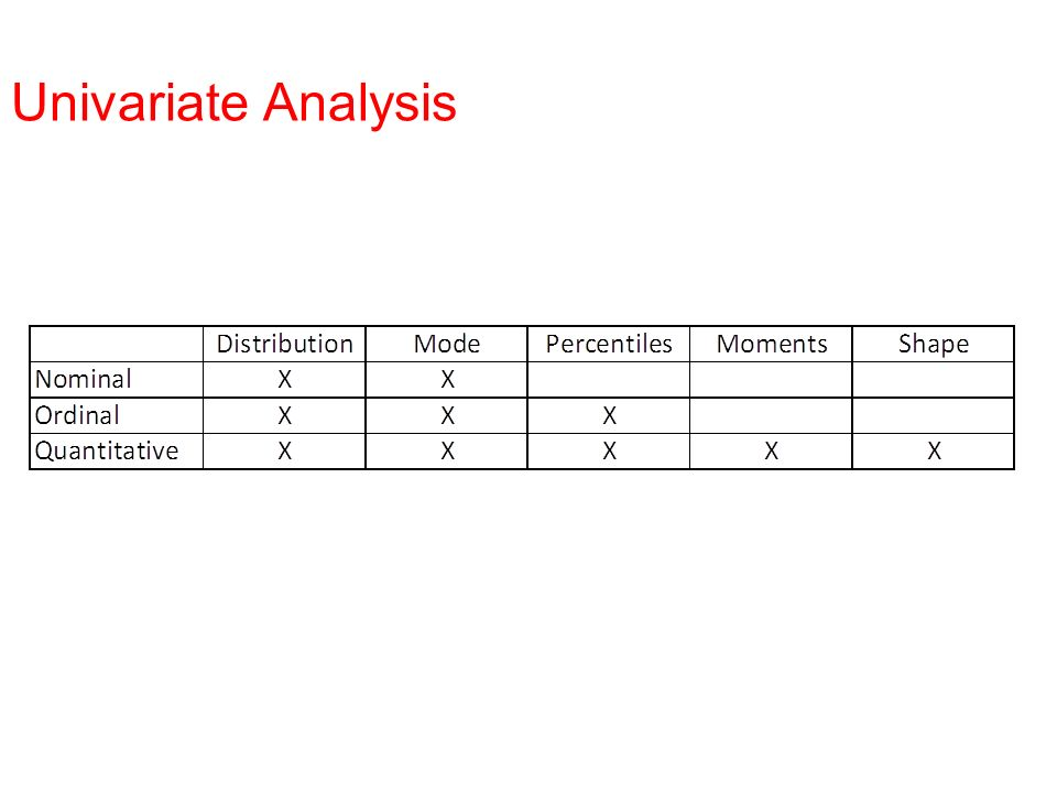 Bivariate Analysis Objective To describe the relationship between two variables jointly.
