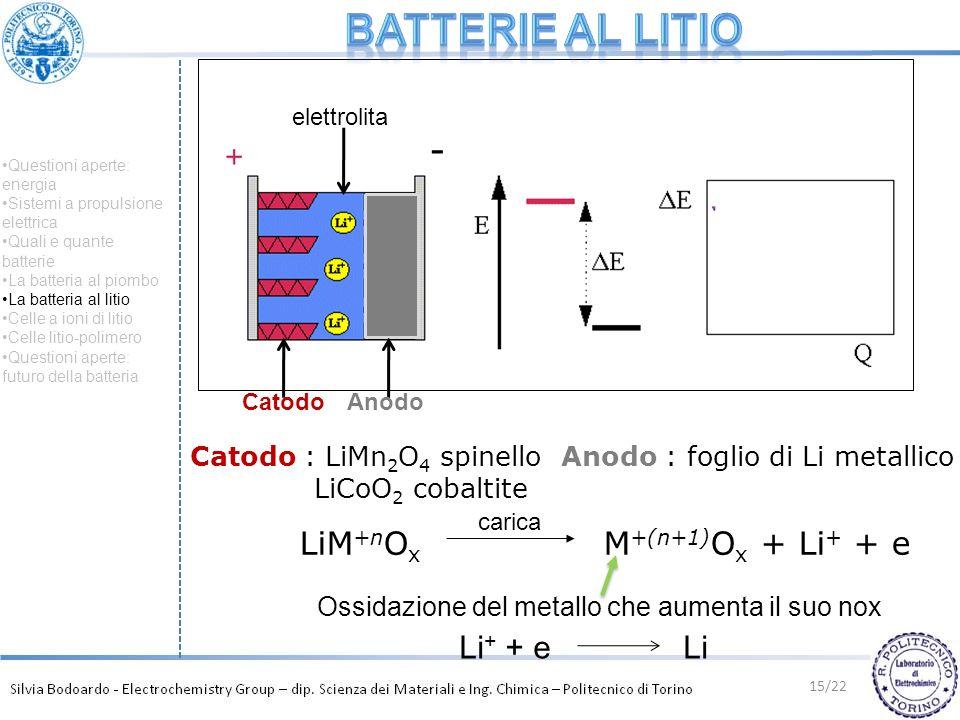 15/22 CatodoAnodo elettrolita Catodo : LiMn 2 O 4 spinello LiCoO 2 cobaltite Anodo : foglio di Li metallico LiM +n O x M +(n+1) O x + Li + + e carica