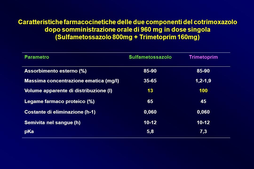 Caratteristiche farmacocinetiche delle due componenti del cotrimoxazolo dopo somministrazione orale di 960 mg in dose singola (Sulfametossazolo 800mg