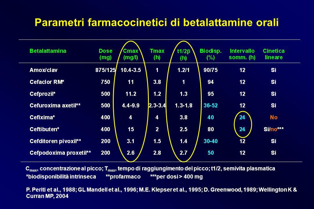 Parametri farmacocinetici di betalattamine orali *biodisponibilità intrinseca **profarmaco ***per dosi > 400 mg P. Periti et al., 1988; GL Mandell et