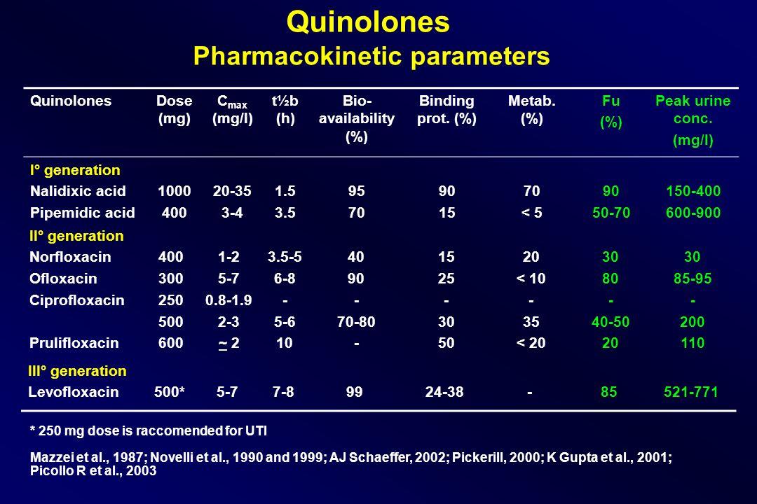 QuinolonesDose (mg) C max (mg/l) t½b (h) Bio- availability (%) Binding prot. (%) Metab. (%) Fu (%) Peak urine conc. (mg/l) I° generation Nalidixic aci