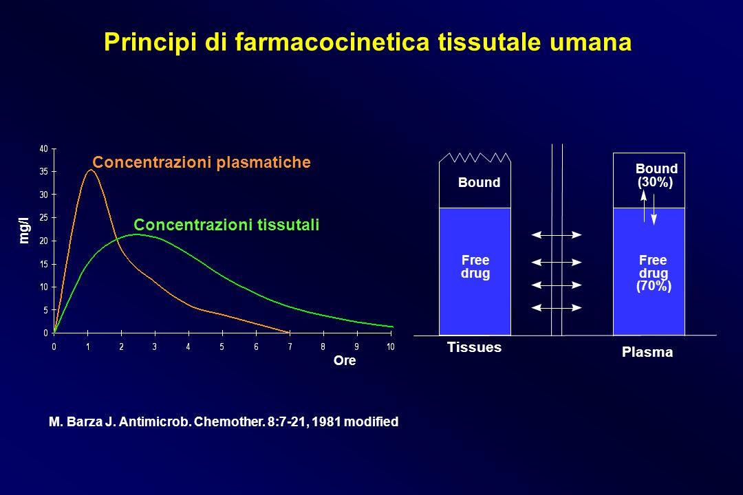 M. Barza J. Antimicrob. Chemother. 8:7-21, 1981 modified Bound (30%) Plasma Bound Tissues Free drug Free drug (70%) Ore mg/l Principi di farmacocineti