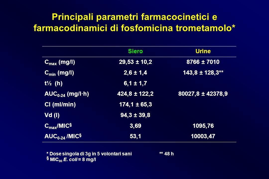 Principali parametri farmacocinetici e farmacodinamici di fosfomicina trometamolo* SieroUrine C max (mg/l)29,53 ± 10,28766 ± 7010 C min (mg/l)2,6 ± 1,