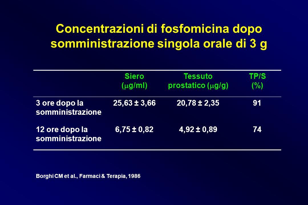 Concentrazioni di fosfomicina dopo somministrazione singola orale di 3 g Siero ( g/ml) Tessuto prostatico ( g/g) TP/S (%) 3 ore dopo la somministrazio
