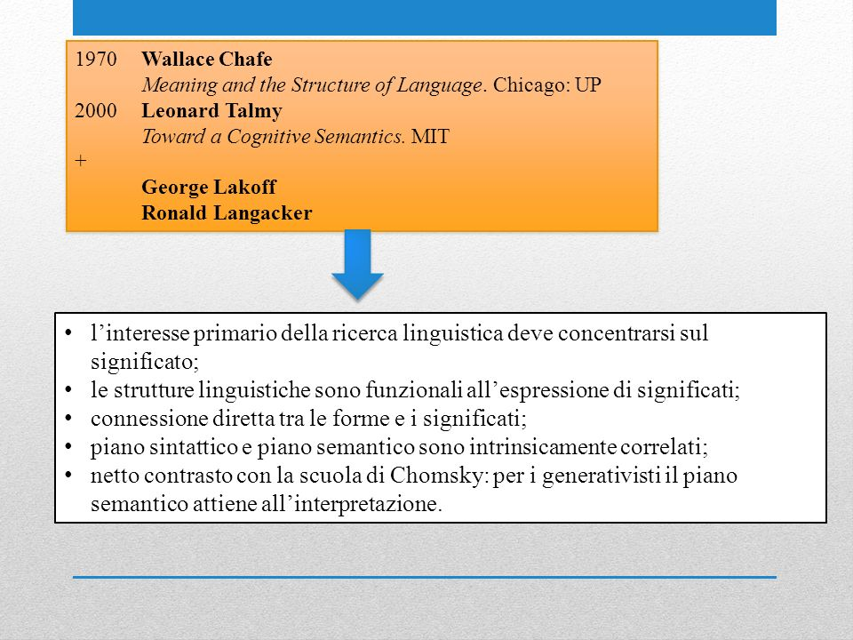 1970Wallace Chafe Meaning and the Structure of Language. Chicago: UP 2000Leonard Talmy Toward a Cognitive Semantics. MIT + George Lakoff Ronald Langac
