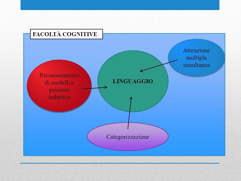 LINGUAGGIO FACOLTÀ COGNITIVE Riconoscimento di modelli e pensiero induttivo Categorizzazione Attenzione multipla simultanea