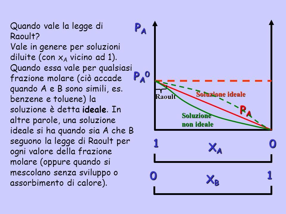 Quando vale la legge di Raoult? Vale in genere per soluzioni diluite (con x A vicino ad 1). Quando essa vale per qualsiasi frazione molare (ciò accade