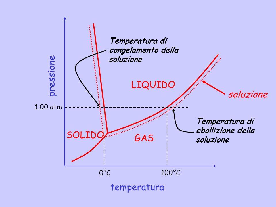 pressione temperatura LIQUIDO SOLIDO GAS 0°C 100°C 1,00 atm soluzione Temperatura di congelamento della soluzione Temperatura di ebollizione della sol