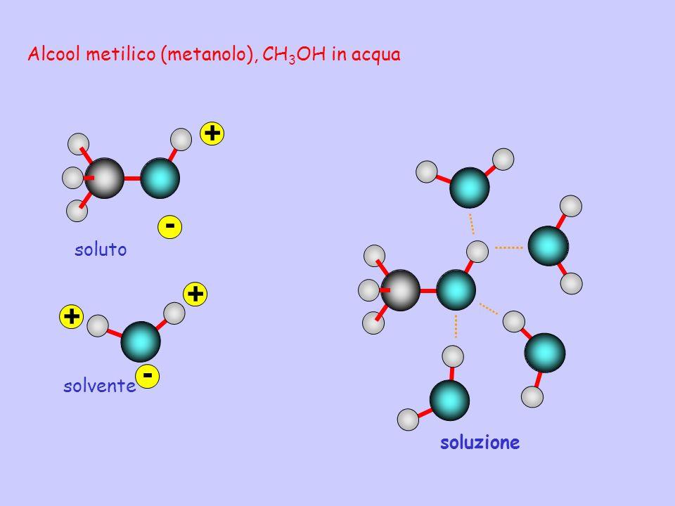Alcool metilico (metanolo), CH 3 OH in acqua + - soluto - + + solvente soluzione