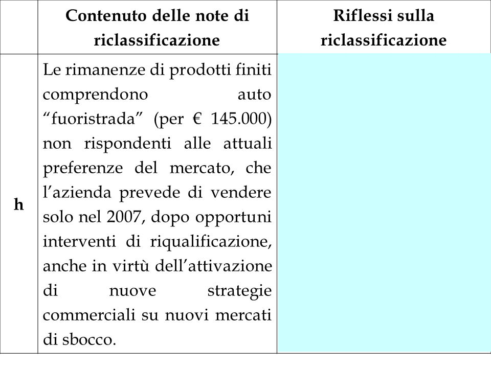 Contenuto delle note di riclassificazione Riflessi sulla riclassificazione h Le rimanenze di prodotti finiti comprendono auto fuoristrada (per 145.000