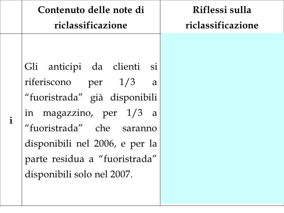 Contenuto delle note di riclassificazione Riflessi sulla riclassificazione i Gli anticipi da clienti si riferiscono per 1/3 a fuoristrada già disponib