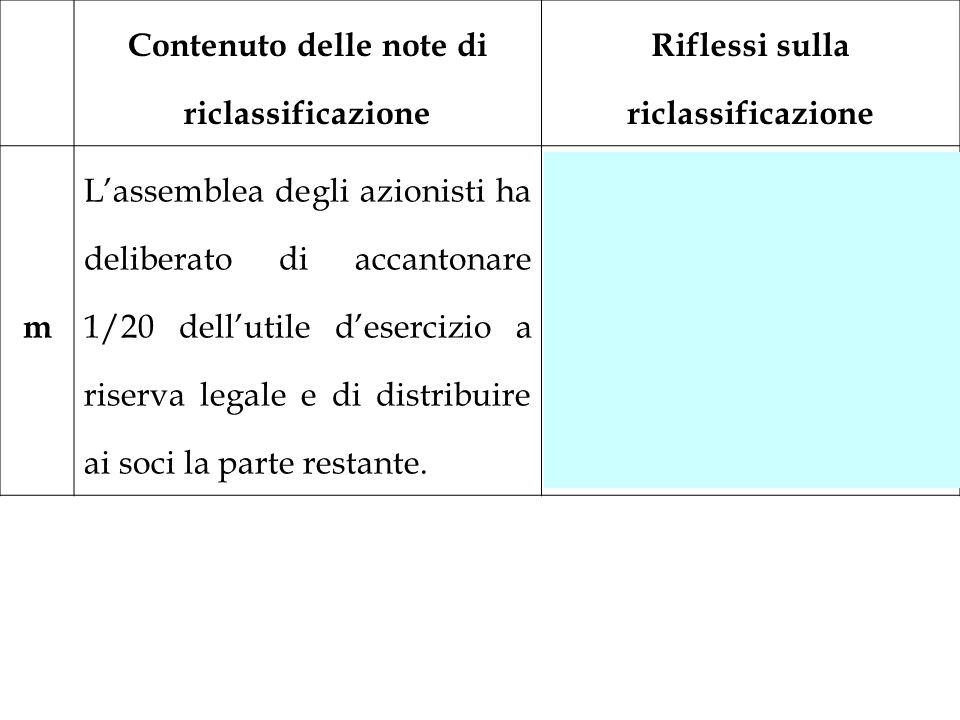 Contenuto delle note di riclassificazione Riflessi sulla riclassificazione m Lassemblea degli azionisti ha deliberato di accantonare 1/20 dellutile de