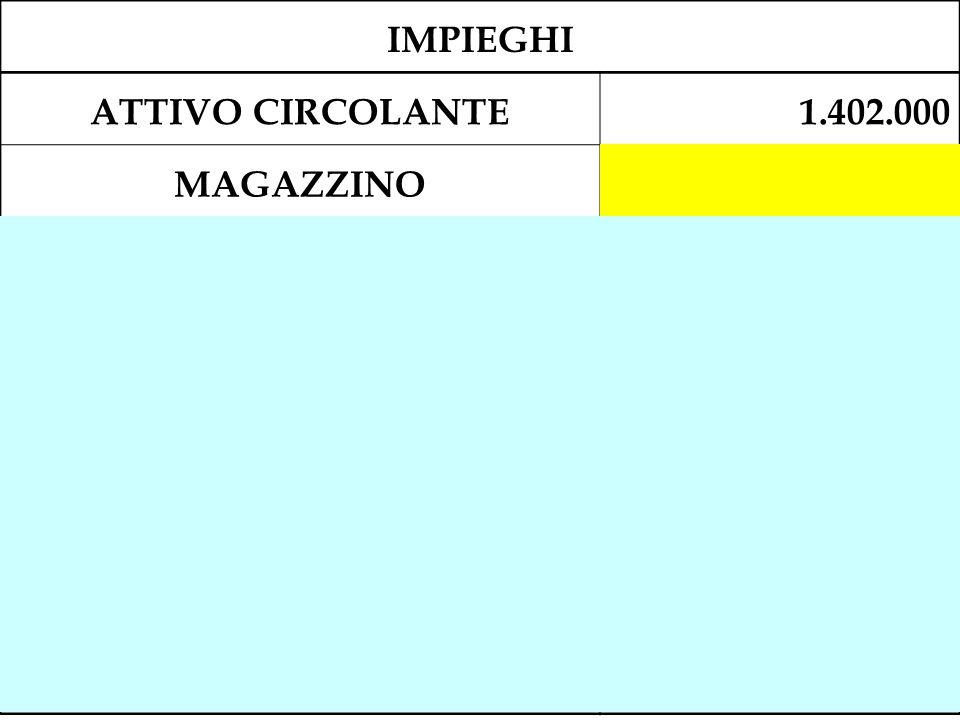 IMPIEGHI ATTIVO CIRCOLANTE1.402.000 MAGAZZINO823.000 Immobili ad uso civile da alienare100.000 Fornitori c/anticipi su materie prime 5.000 Magazzino m