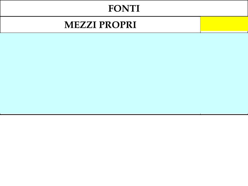 FONTI MEZZI PROPRI914.500 Capitale sociale540.000 Riserva legale (118.500 + 2.500)121.000 Riserva straordinaria39.500 Riserva di rivalutazione L. 72/1