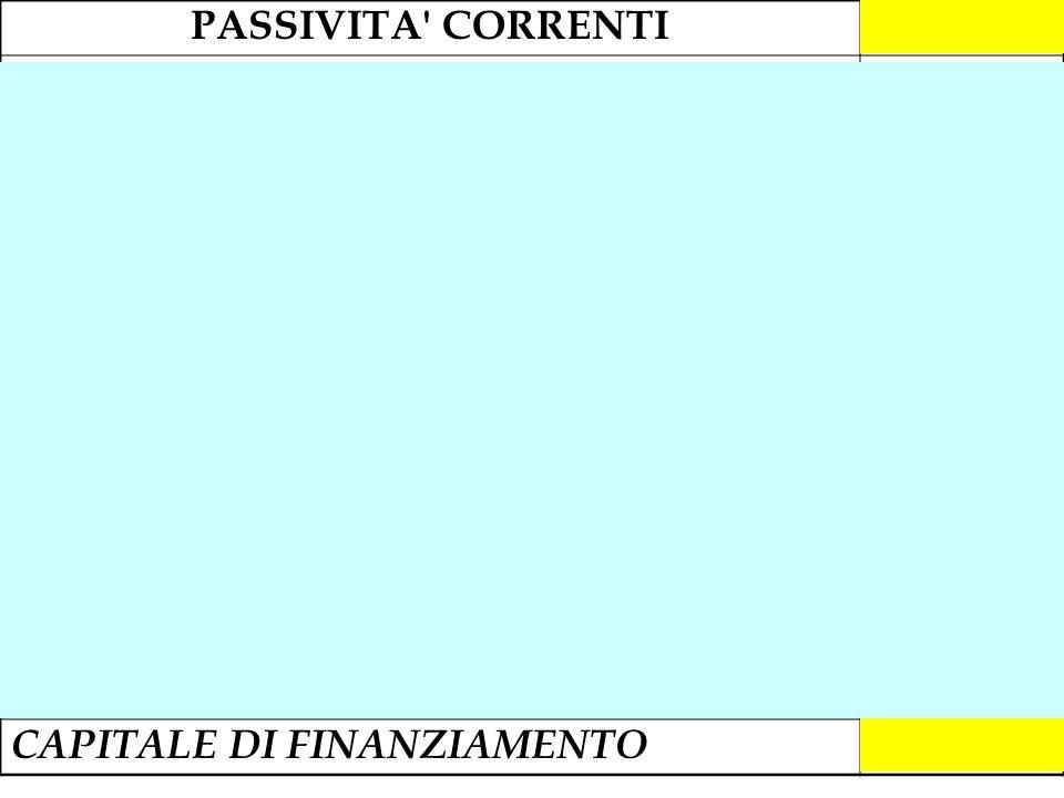 PASSIVITA' CORRENTI1.324.500 Deb. v/so enti previd.li e assist.li36.000 Debiti per imposte40.000 Banche c/c passivi390.000 Debiti v/so fornitori500.00