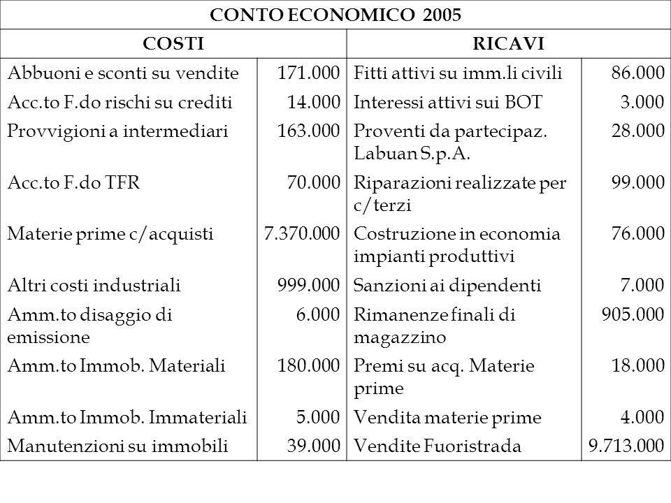 CONTO ECONOMICO 2005 COSTIRICAVI Abbuoni e sconti su vendite171.000Fitti attivi su imm.li civili86.000 Acc.to F.do rischi su crediti14.000Interessi at