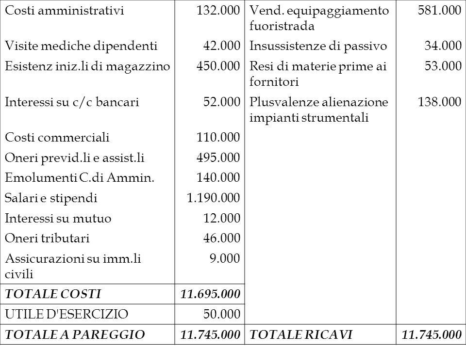Costi amministrativi132.000Vend. equipaggiamento fuoristrada 581.000 Visite mediche dipendenti42.000Insussistenze di passivo34.000 Esistenz iniz.li di