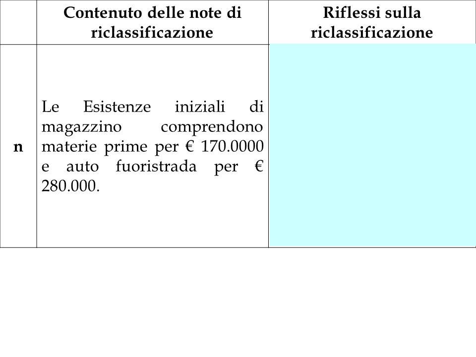 Contenuto delle note di riclassificazione Riflessi sulla riclassificazione n Le Esistenze iniziali di magazzino comprendono materie prime per 170.0000
