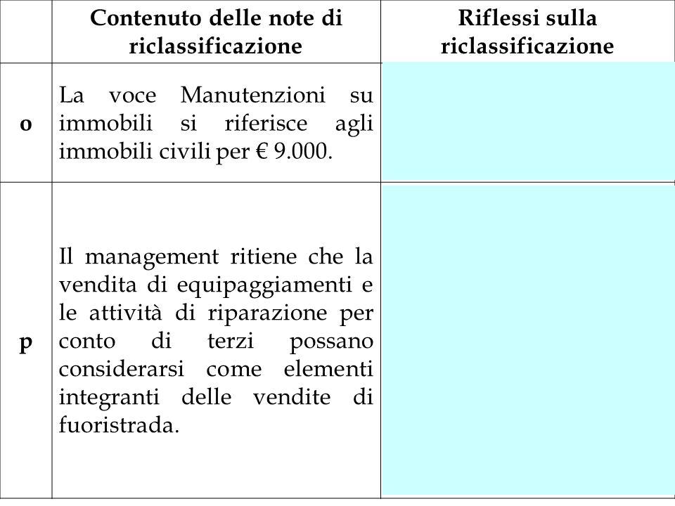 Contenuto delle note di riclassificazione Riflessi sulla riclassificazione o La voce Manutenzioni su immobili si riferisce agli immobili civili per 9.