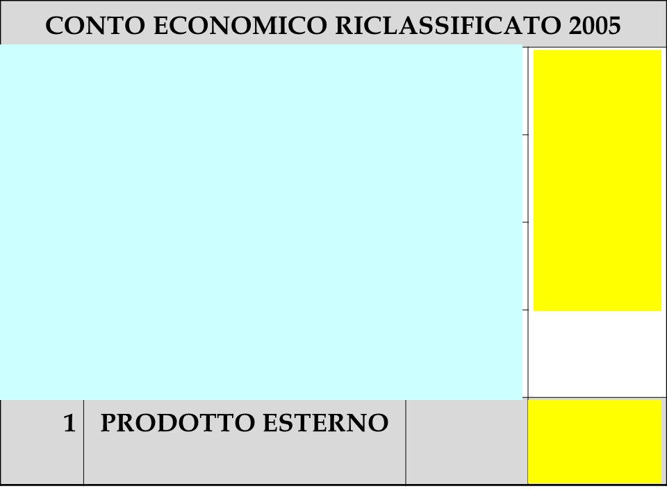 CONTO ECONOMICO RICLASSIFICATO 2005 1aVendite