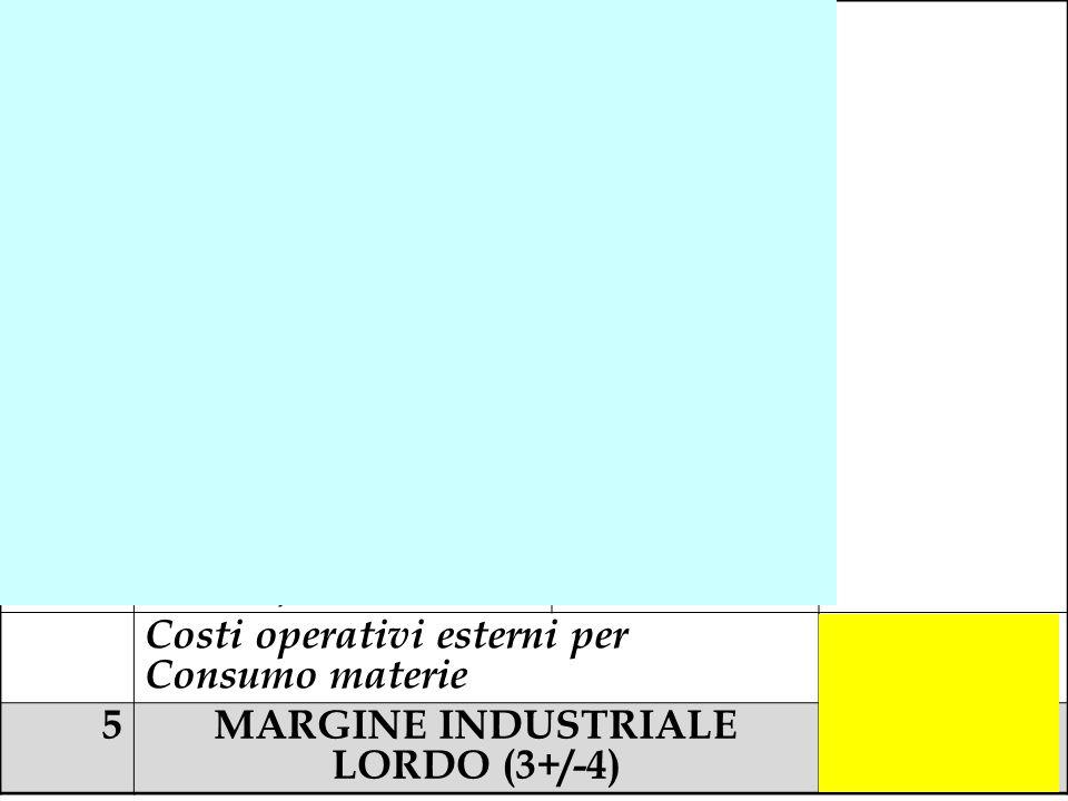 4a(Materie prime c/acquisti) - 7.370.000 4b(Esistenze Iniziali di materie prime) - 170.000 4cRimanenze finali di materie prime 260.000 4dVendita mater