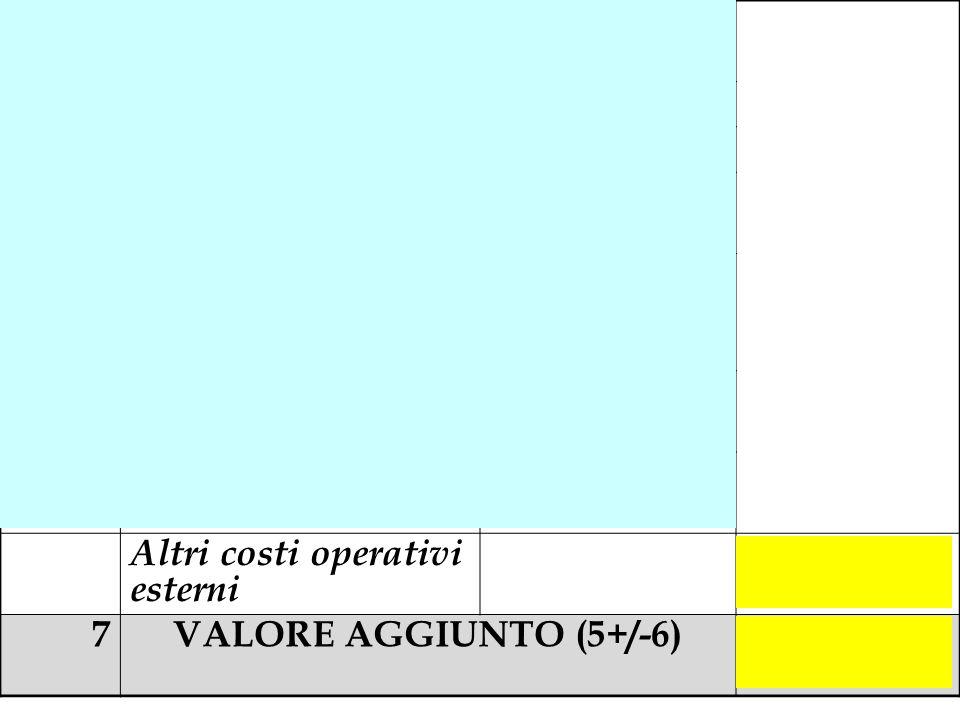 6a (Altri costi industriali) - 999.000 6b(Costi amministrativi)- 132.000 6c(Costi commerciali)- 110.000 6d (Manutenzioni su immobili strumentali) - 30