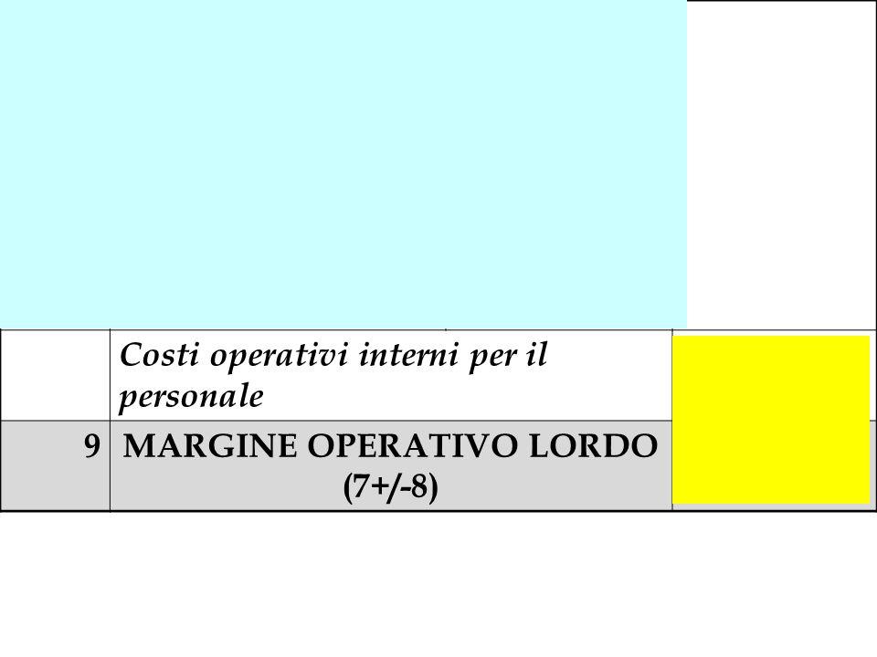 8a(Salari e Stipendi)- 1.190.000 8b(Oneri Previdenziali e Assistenziali) - 495.000 8c(Acc.to F.do TFR)- 70.000 8d(Visite mediche dipendenti) - 42.000