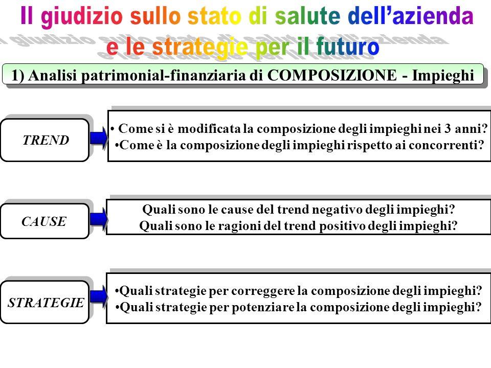TREND CAUSE STRATEGIE Quali strategie per correggere la composizione degli impieghi? Quali strategie per potenziare la composizione degli impieghi? Qu