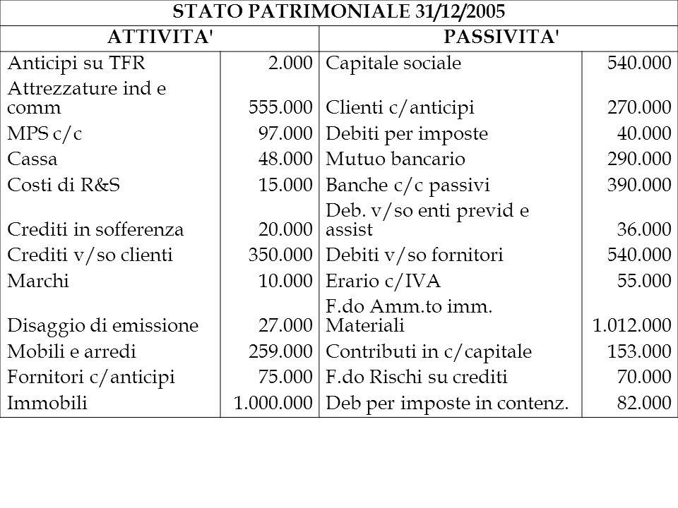 STATO PATRIMONIALE 31/12/2005 ATTIVITA' PASSIVITA' Anticipi su TFR2.000Capitale sociale540.000 Attrezzature ind e comm555.000Clienti c/anticipi270.000