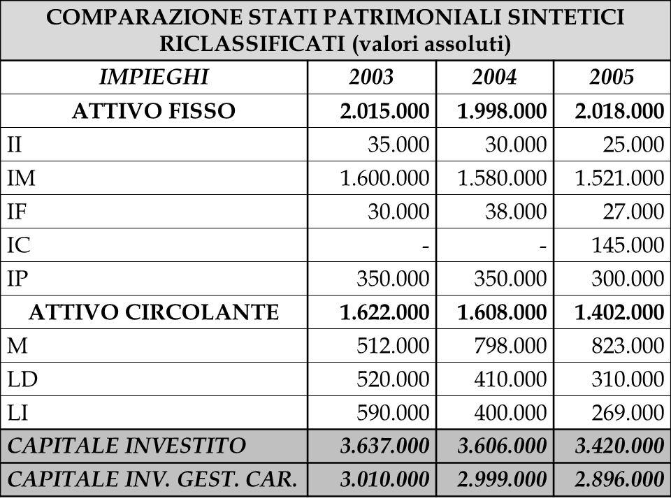 COMPARAZIONE STATI PATRIMONIALI SINTETICI RICLASSIFICATI (valori assoluti) IMPIEGHI200320042005 ATTIVO FISSO2.015.0001.998.0002.018.000 II35.00030.000