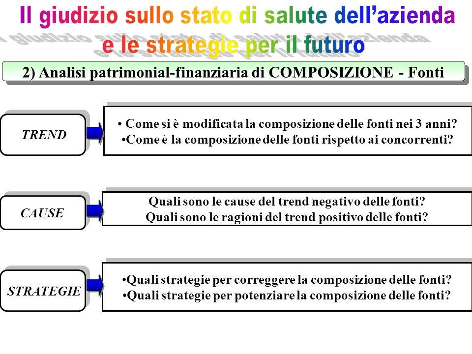 TREND CAUSE STRATEGIE Quali strategie per correggere la composizione delle fonti? Quali strategie per potenziare la composizione delle fonti? Quali st