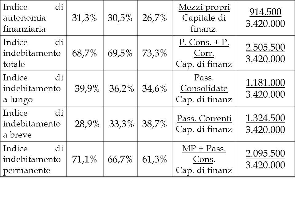Indice di autonomia finanziaria 31,3%30,5%26,7% Mezzi propri Capitale di finanz. 914.500 3.420.000 Indice di indebitamento totale 68,7%69,5%73,3% P. C