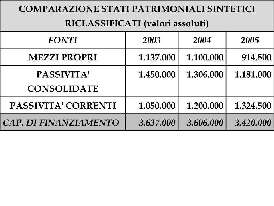 COMPARAZIONE STATI PATRIMONIALI SINTETICI RICLASSIFICATI (valori assoluti) FONTI200320042005 MEZZI PROPRI1.137.0001.100.000914.500 PASSIVITA' CONSOLID
