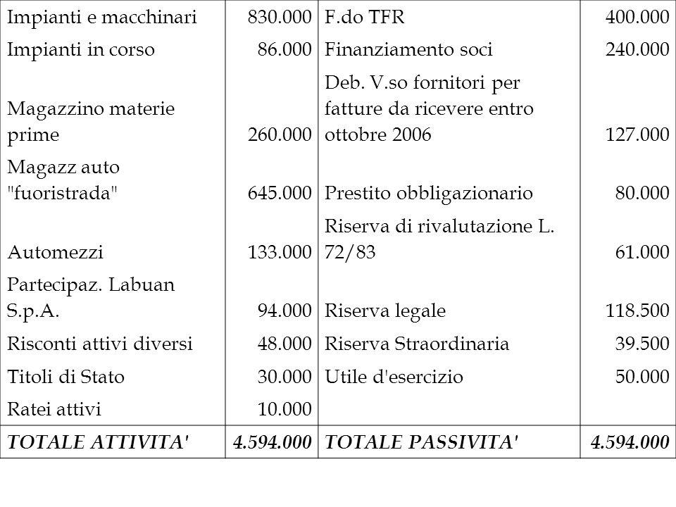 Impianti e macchinari830.000F.do TFR400.000 Impianti in corso86.000Finanziamento soci240.000 Magazzino materie prime260.000 Deb. V.so fornitori per fa