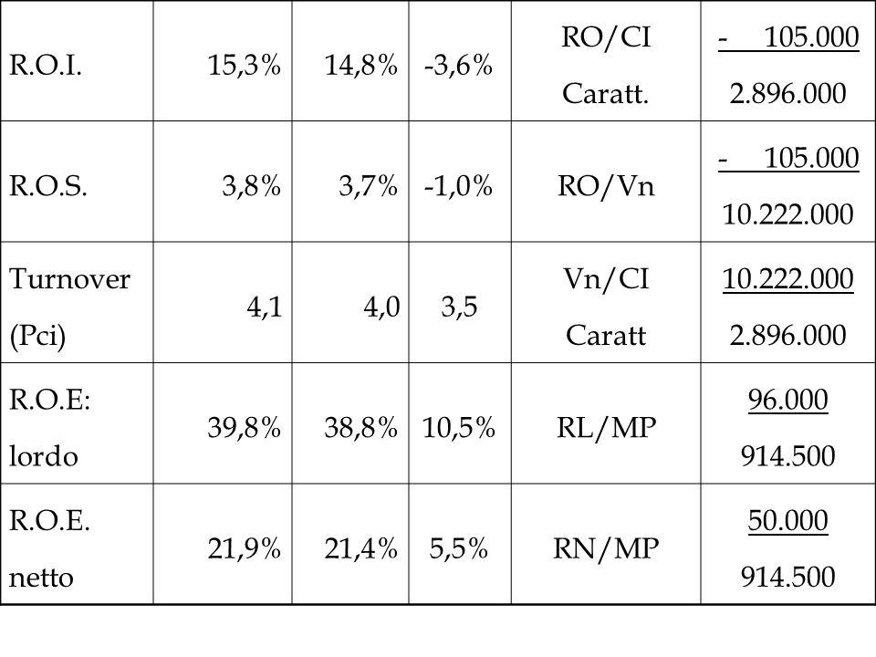 R.O.I.15,3%14,8%-3,6% RO/CI Caratt. - 105.000 2.896.000 R.O.S.3,8%3,7%-1,0%RO/Vn - 105.000 10.222.000 Turnover (Pci) 4,14,03,5 Vn/CI Caratt 10.222.000