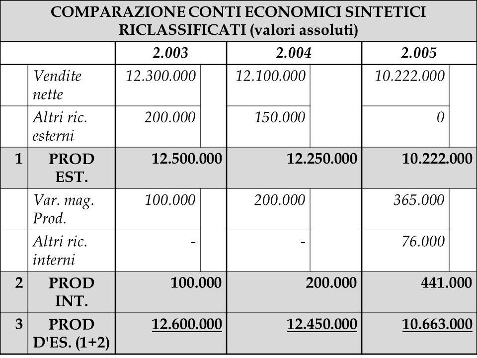 COMPARAZIONE CONTI ECONOMICI SINTETICI RICLASSIFICATI (valori assoluti) 2.0032.0042.005 Vendite nette 12.300.00012.100.00010.222.000 Altri ric. estern