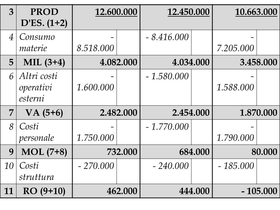 3PROD D'ES. (1+2) 12.600.00012.450.00010.663.000 4Consumo materie - 8.518.000 - 8.416.000- 7.205.000 5MIL (3+4)4.082.0004.034.0003.458.000 6Altri cost