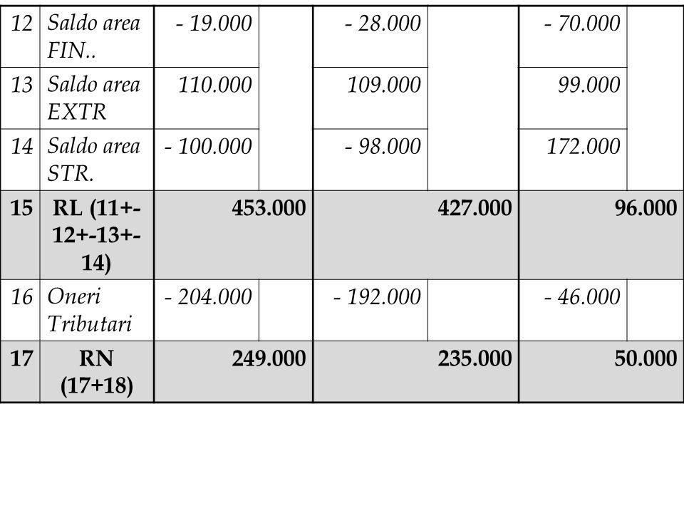 12Saldo area FIN.. - 19.000- 28.000- 70.000 13Saldo area EXTR 110.000109.00099.000 14Saldo area STR. - 100.000- 98.000172.000 15RL (11+- 12+-13+- 14)