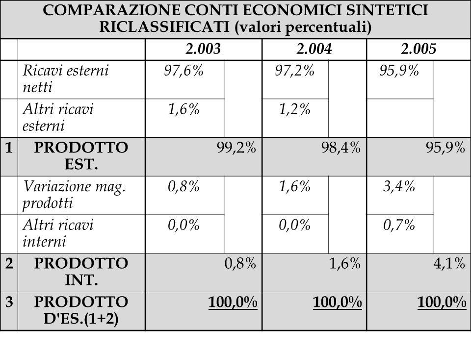 COMPARAZIONE CONTI ECONOMICI SINTETICI RICLASSIFICATI (valori percentuali) 2.0032.0042.005 Ricavi esterni netti 97,6%97,2%95,9% Altri ricavi esterni 1