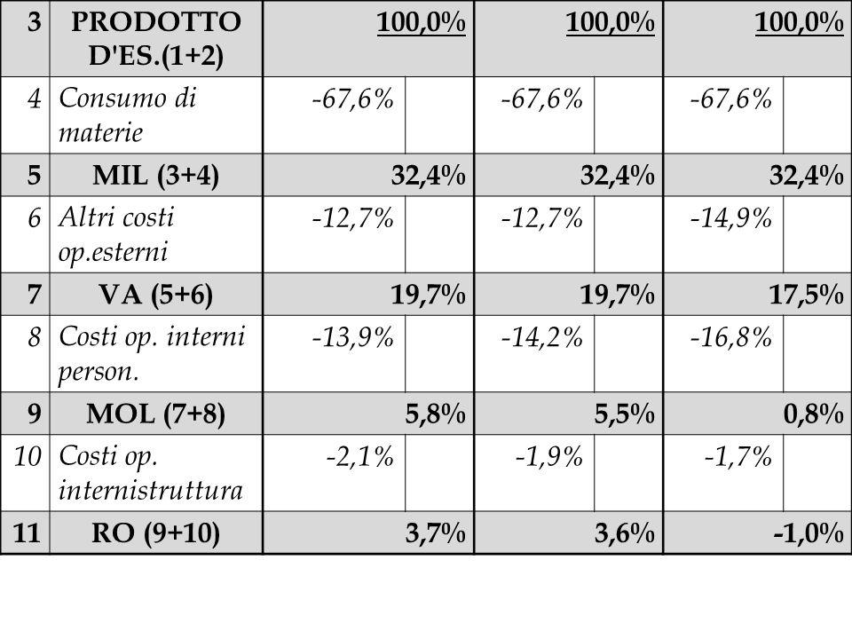 3PRODOTTO D'ES.(1+2) 100,0% 4Consumo di materie -67,6% 5MIL (3+4)32,4% 6Altri costi op.esterni -12,7% -14,9% 7VA (5+6)19,7% 17,5% 8Costi op. interni p