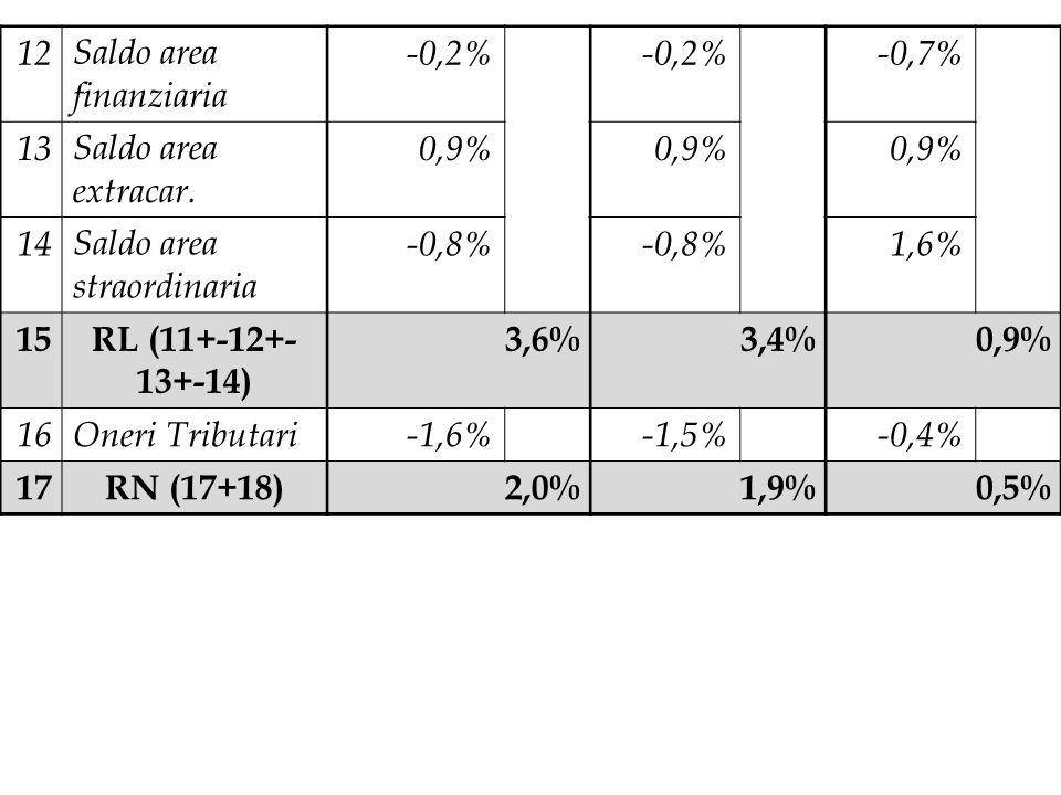 12Saldo area finanziaria -0,2% -0,7% 13Saldo area extracar. 0,9% 14Saldo area straordinaria -0,8% 1,6% 15RL (11+-12+- 13+-14) 3,6%3,4%0,9% 16Oneri Tri