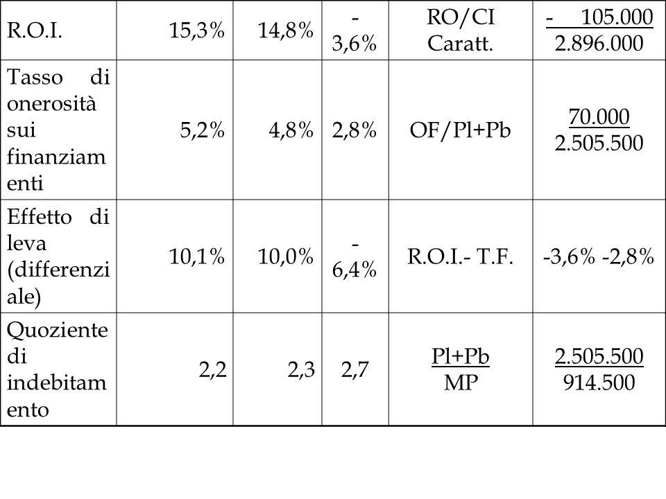 R.O.I.15,3%14,8% - 3,6% RO/CI Caratt. - 105.000 2.896.000 Tasso di onerosità sui finanziam enti 5,2%4,8%2,8%OF/Pl+Pb 70.000 2.505.500 Effetto di leva