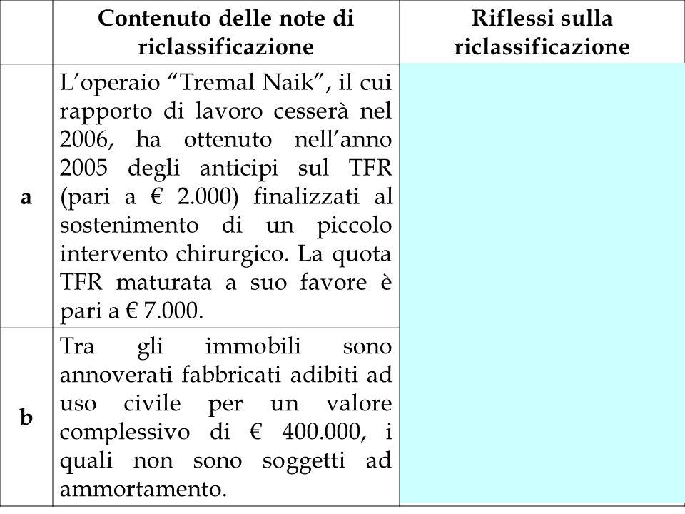 Contenuto delle note di riclassificazione Riflessi sulla riclassificazione a Loperaio Tremal Naik, il cui rapporto di lavoro cesserà nel 2006, ha otte