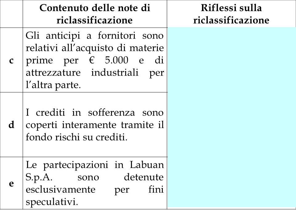 Contenuto delle note di riclassificazione Riflessi sulla riclassificazione c Gli anticipi a fornitori sono relativi allacquisto di materie prime per 5